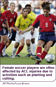 Female soccer players are often affected by ACL injuries due to activities such as planting and cutting.